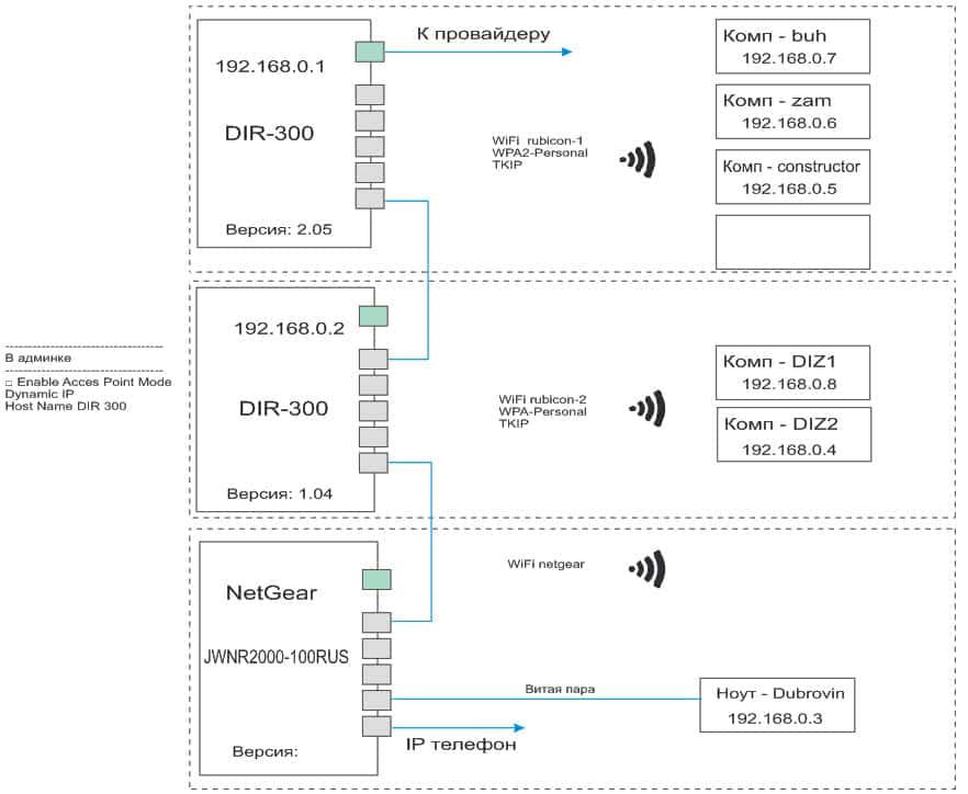 Локальная сеть Wi-Fi с 2